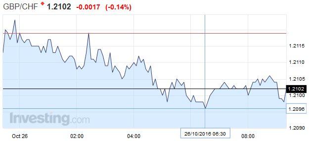 GBP/CHF - British Pound Swiss Franc, October 25