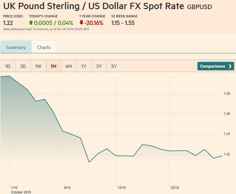 UK Pound Sterling / US Dollar FX Spot Rate, October 28, 2016