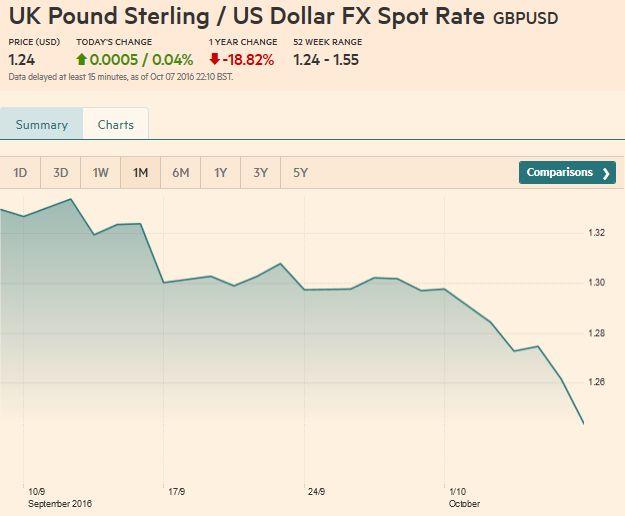 UK Pound Sterling / US Dollar FX Spot Rate, October 07, 2016