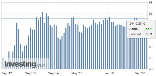 Germany Composite PMI October (Early Estimate: Flash)