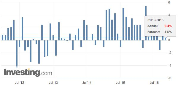 Germany Retail Sales YoY, October 2016