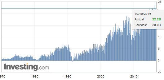 Germany Trade Balance, September 2016