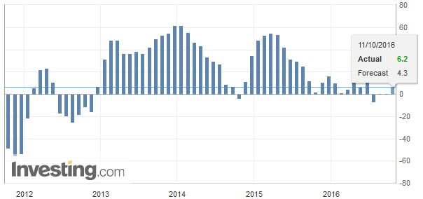 Germany ZEW Economic Sentiment, September 2016