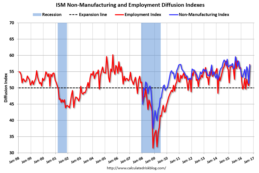 U.S. ISM Non-Manufacturing PMI, September 2016