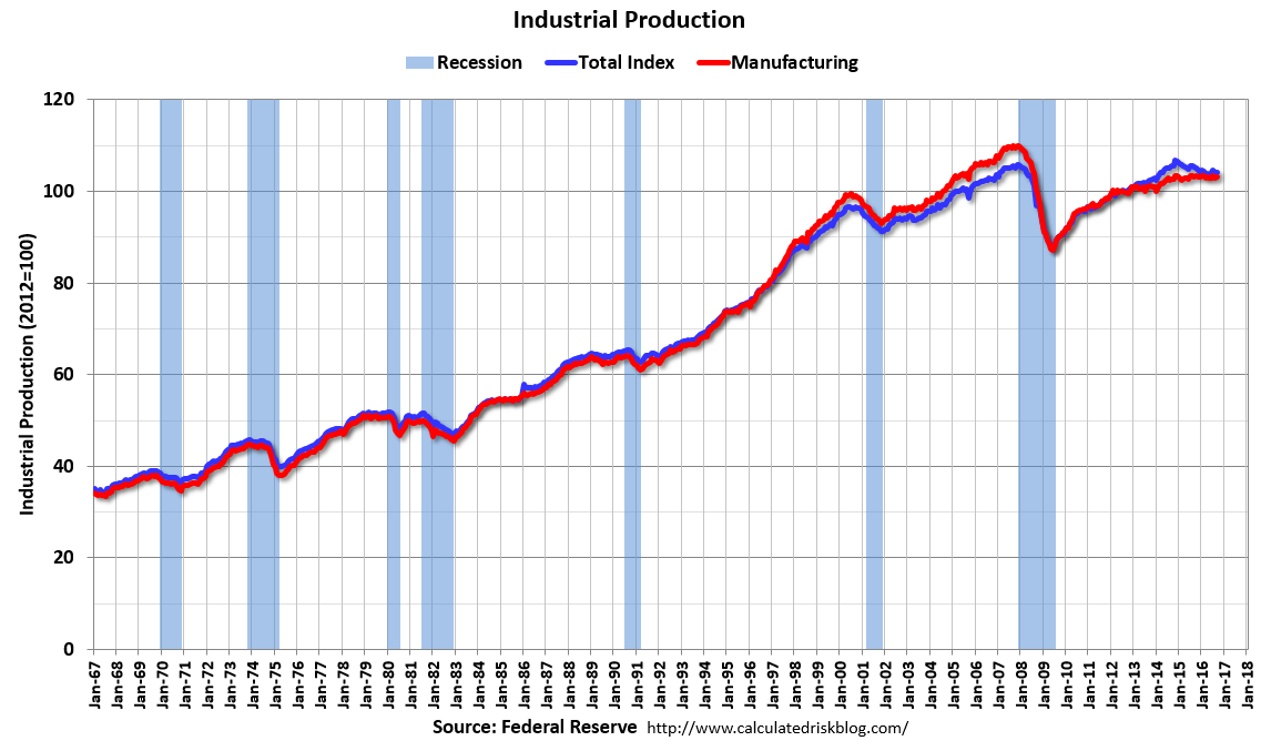 U.S. Industrial Production, September 2016