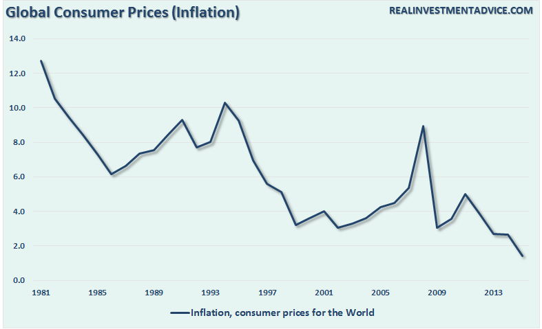 Global Consumer Prices (Inflation)