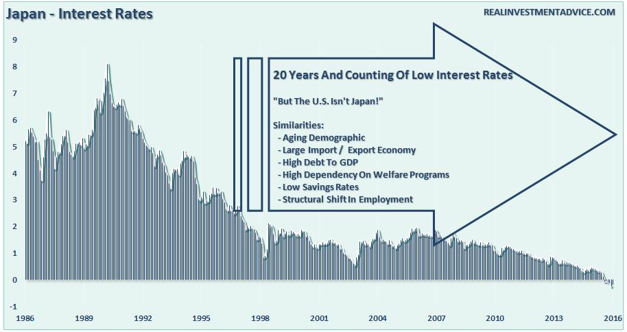 Japan Interest Rates