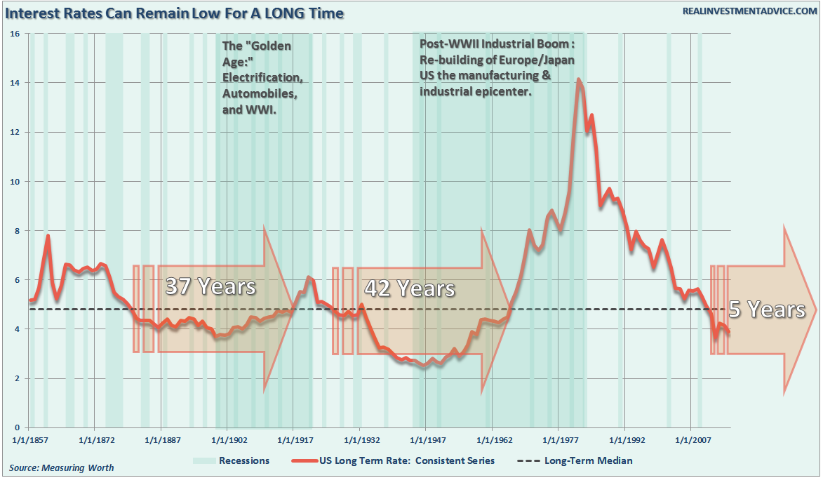 Interest Rates Can Remain Low for A Long Time