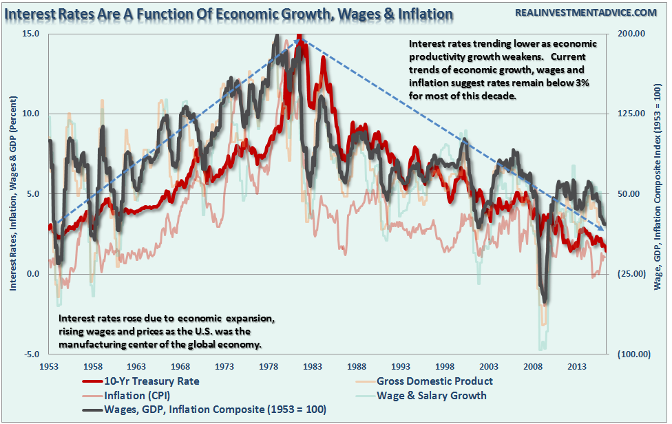 Interest Rates Are a Function of Economic Growth, Wages and Inflation