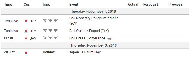Economic Events: Japan, Week October 31