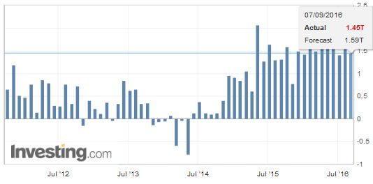 Japan Adjusted Current Account, August 2016