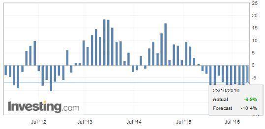 Japan Exports YoY, September 2016
