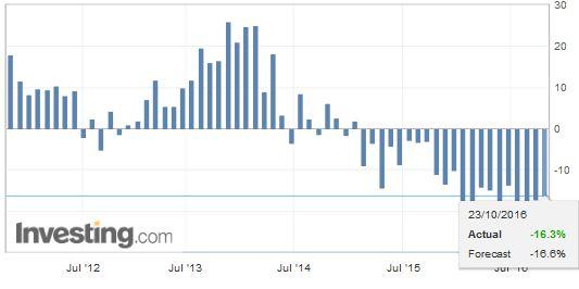Japan Imports YoY, September 2016