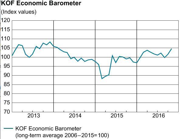 KOF Economic Barometer October 2016