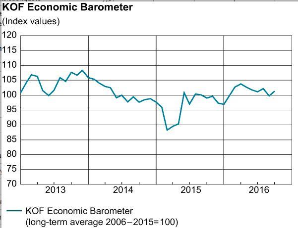 KOF Economic Barometer September 2016