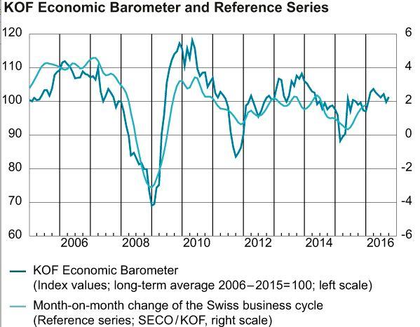 KOF Economic Barometer and Reference Series September 2016
