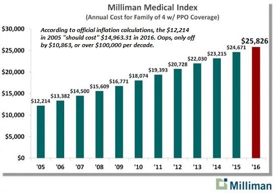 Milliman Medical Index
