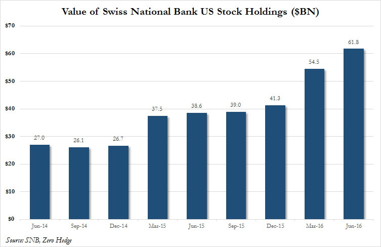 Value of Swiss National Bank US Stocks Holdings