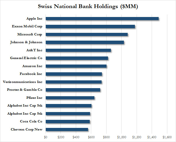 Swiss National Bank Top Holdings
