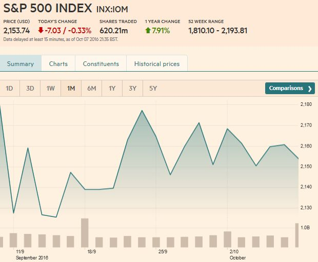 S&P 500 Index, October 07, 2016