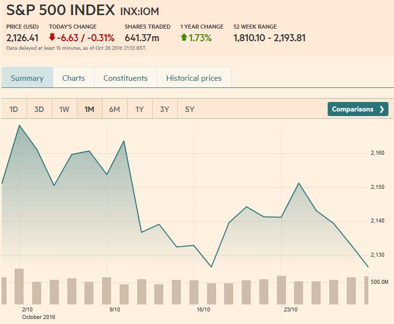 S&P 500 Index, October 28, 2016
