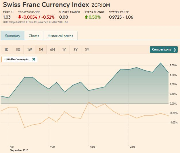 Swiss Franc Index Trade-weighted index Swiss Franc