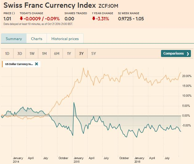 Swiss Franc Currency Index, October 22 2016