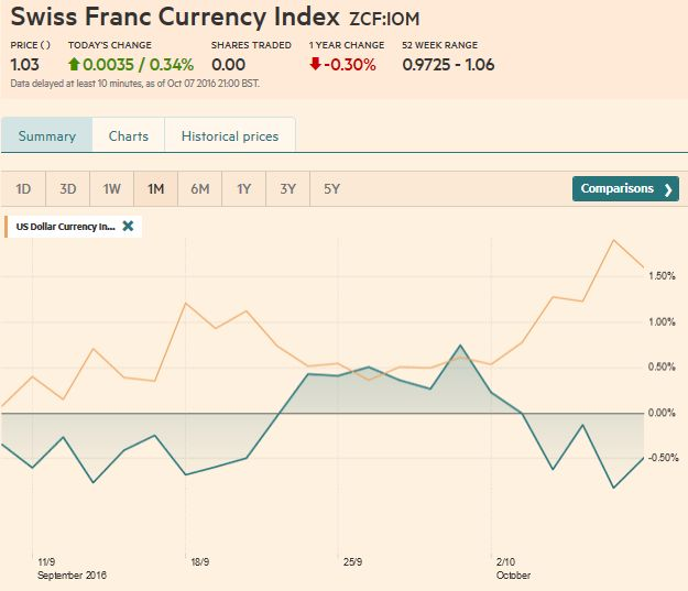 Swiss Franc Index Trade-weighted index Swiss Franc 1 Month
