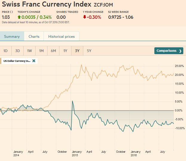 Trade-weighted index Swiss Franc 3 years