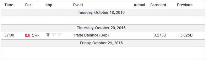 Economic Events: Switzerland, Week October 17