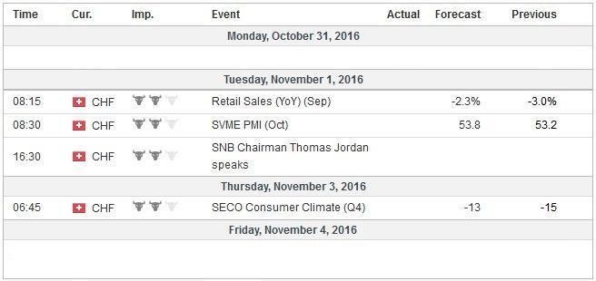 Economic Events: Switzerland, Week October 31