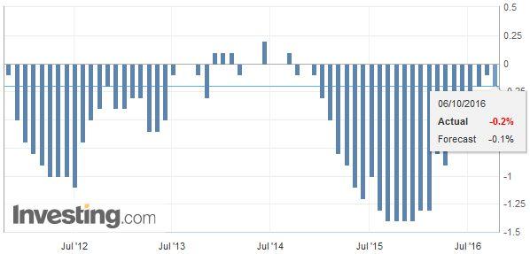 Switzerland Consumer Price Index, September 2016