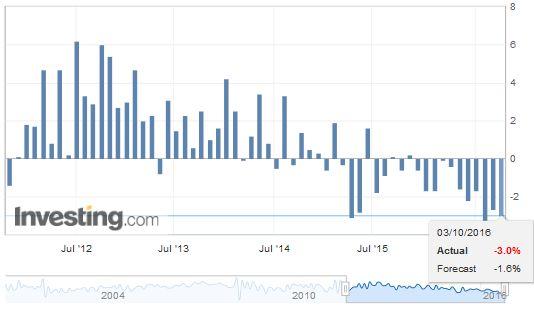 Switzerland Retail Sales YoY, October 2016