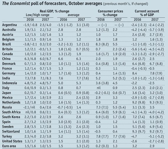 The Economist poll of forecasters, October averages, GDP, Consumer Inflation and Current Accounts