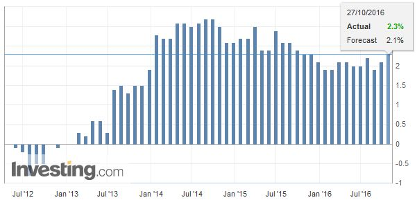 U.K. Gross Domestic Product (GDP) YoY, September 2016