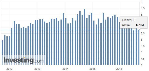 U.S. All Car Sales, September 2016
