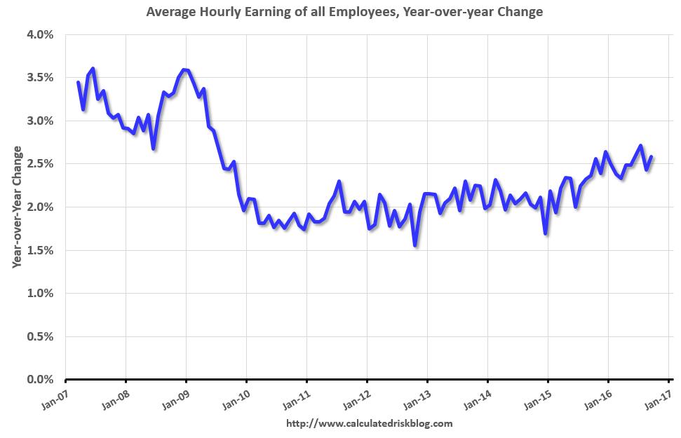 U.S. Average Hourly Earnings