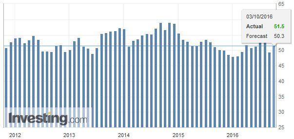 U.S. ISM Manufacturing PMI, October 03 2016