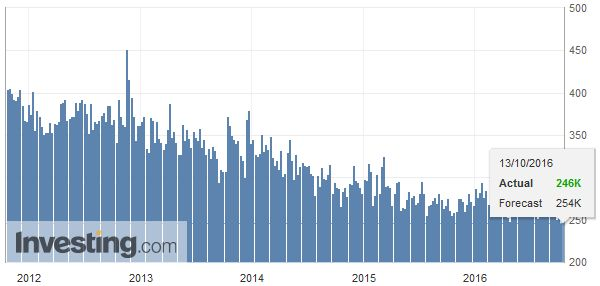U.S. Initial Jobless Claims, October 13 2016