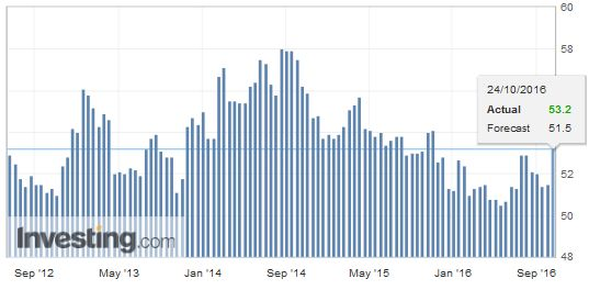 U.S. Manufacturing PMI October (Early Estimate: Flash)
