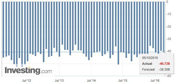 U.S. Trade Balance, September 2016