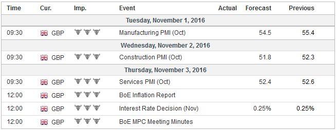 Economic Events: United Kingdom, Week October 31