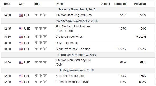 Economic Events: United States, Week October 31