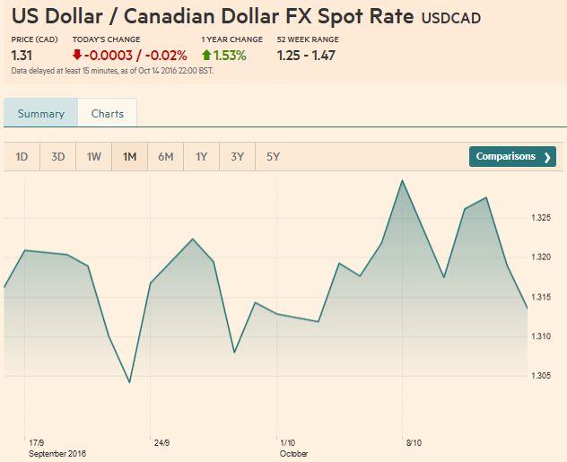 USD/CAD FX Rate Chart, October 15 2016