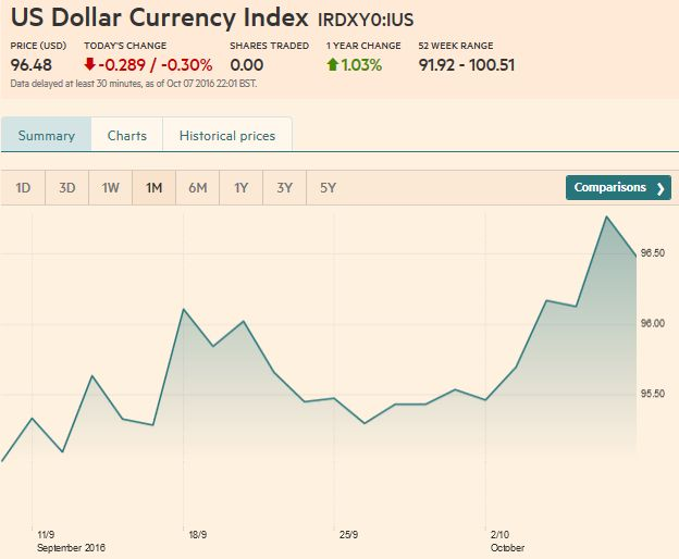 US Dollar Currency Index Dollar Index October 07