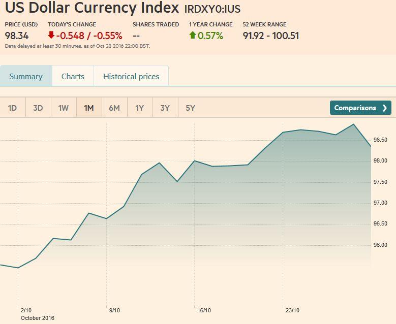 US Dollar Currency Index, October 28, 2016
