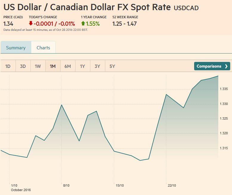 USD/CAD FX Rate Chart, October 28, 2016