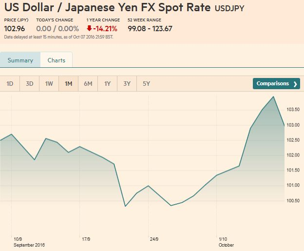 US Dollar Japanese Yen FX Spot Rate, October 07, 2016