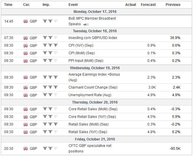 Economic Events: United Kingdom, Week October 17