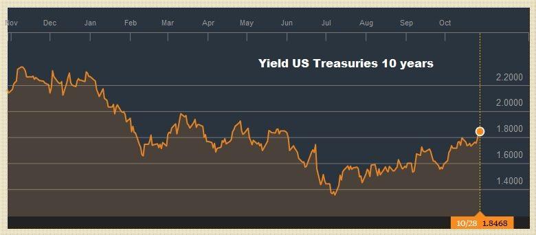 Yield US Treasuries 10 years, October 28, 2016